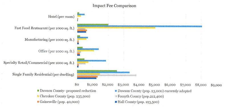 Impact fee comparison.JPG