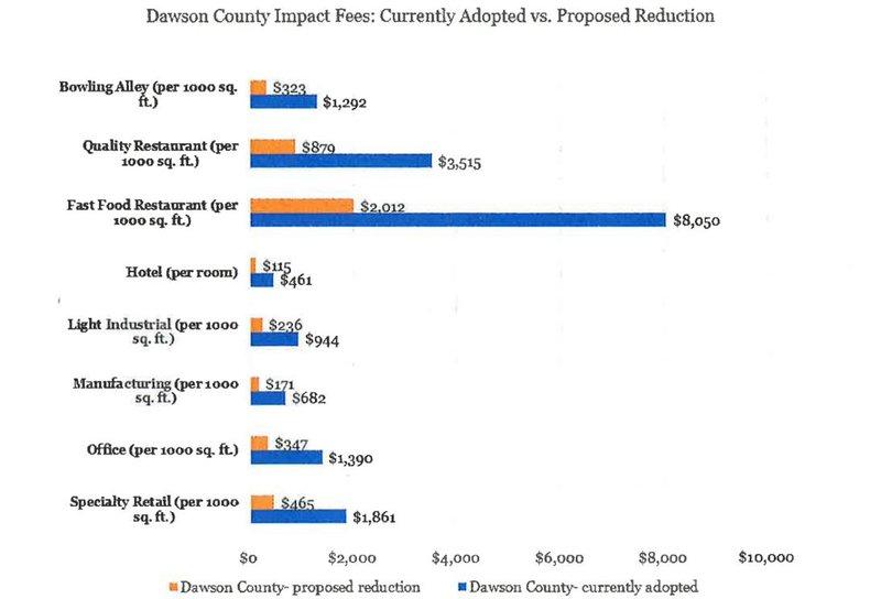 Impact fee reduction.JPG